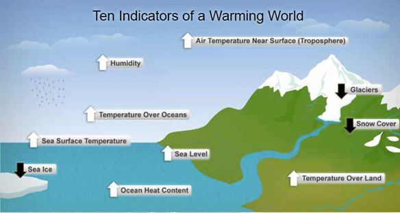 Indicators that the earth is warming
