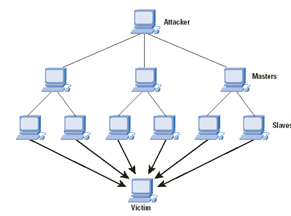 simple distributed DoS attack