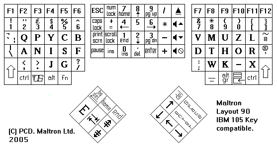 Maltron keyboard layout