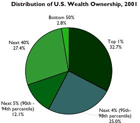 wealth distribution pie 2001