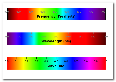 Wavelength creates Color objects given the light wavelength or the frequency